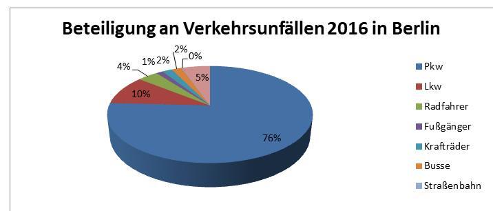 Unfallstatistik Berlin 2016